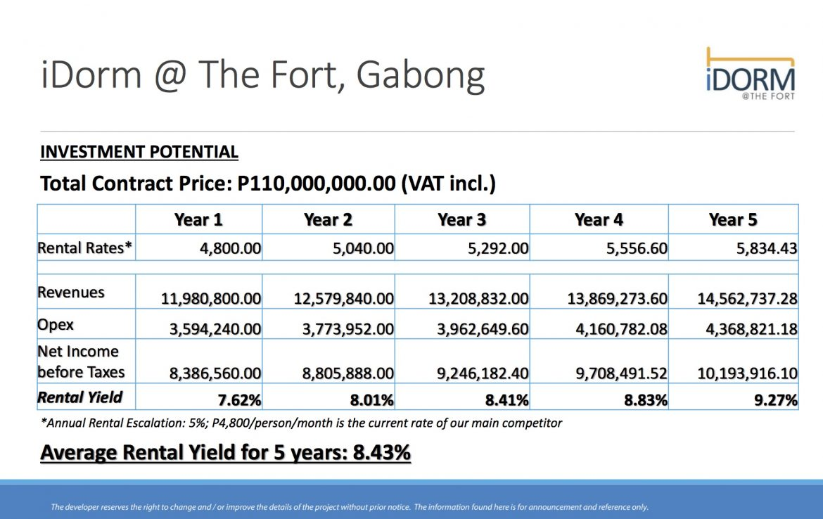 iDorm at The Fort Gabong Investment