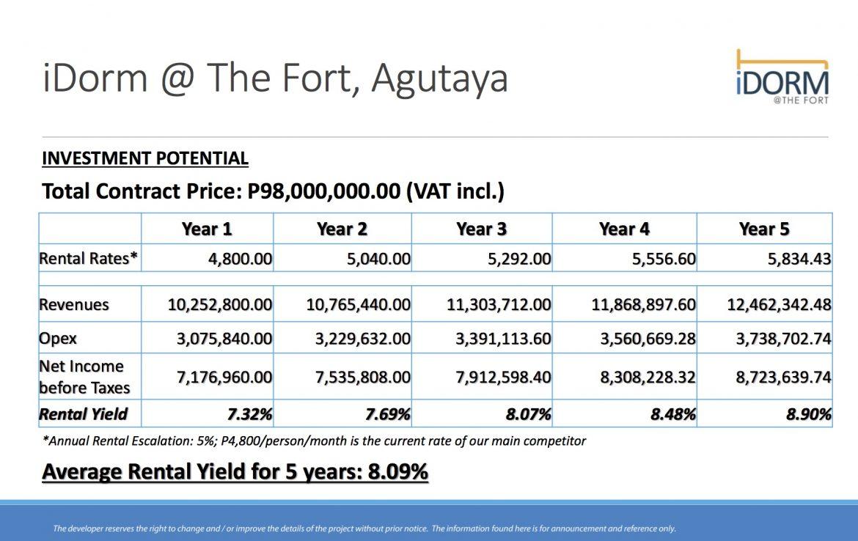 iDorm at the Fort Agutaya Investment