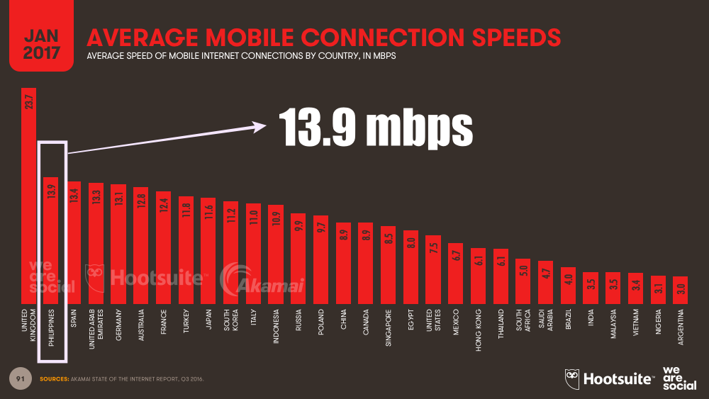 Philippine Lead Generation Average Mobile Connection Speerds